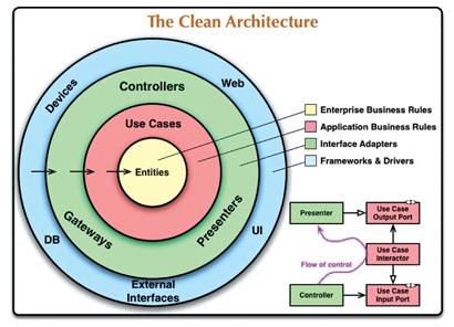 クリーンアーキテクチャ Clean Architecture