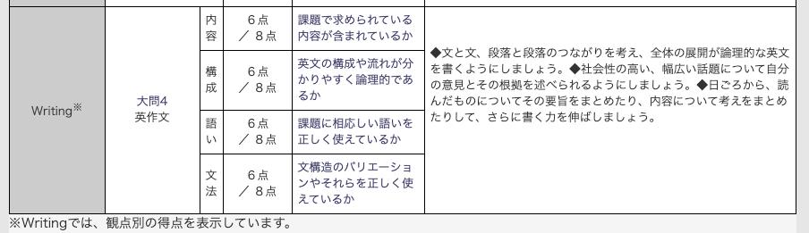 英検1級 ライティング 採点基準
