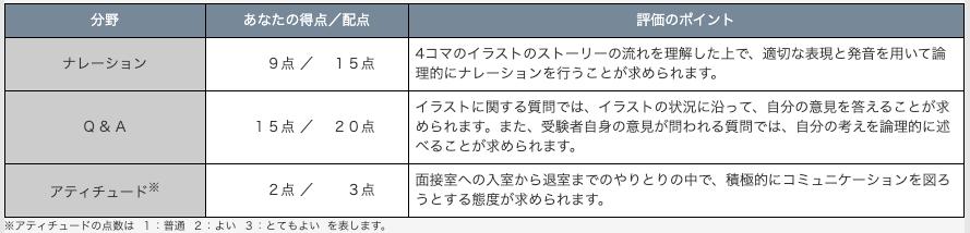 英検準1級 2次試験 採点基準