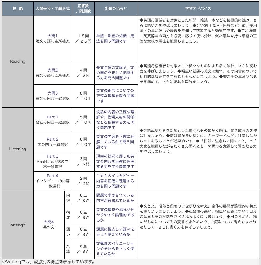 英検1級一次試験の正答数の詳細