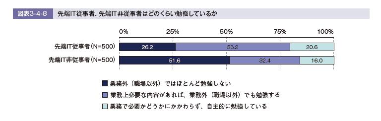 システムエンジニアのうち勉強している人の割合