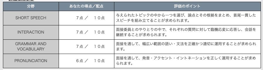 英検1級二次試験合格時の得点詳細