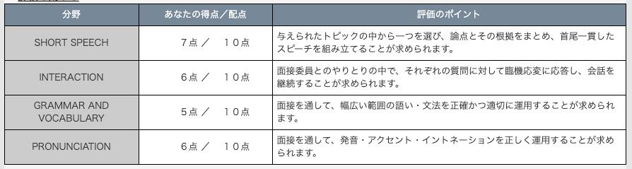 英検1級二次試験不合格時の得点詳細