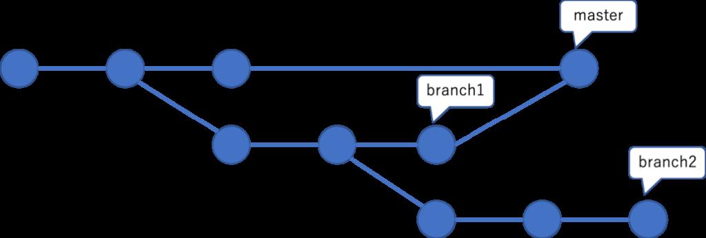 branch1をマージ後の状態