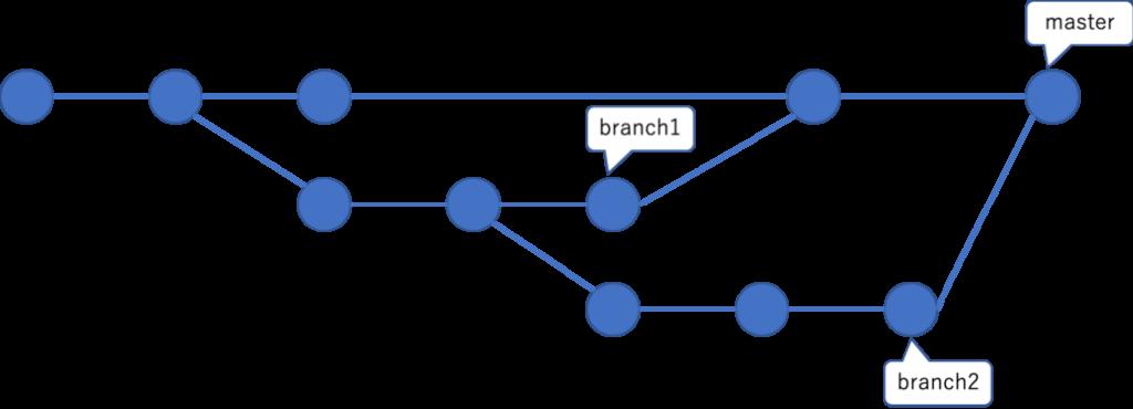 branch2をマージ後の状態